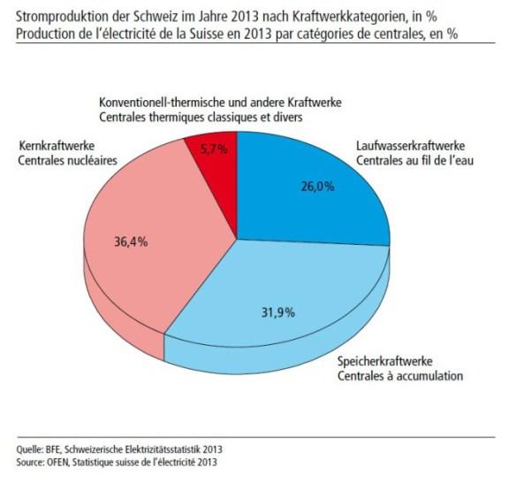 Stromproduktion der Schweiz eingeteilt nach Kraftwerkskategorien (2013)