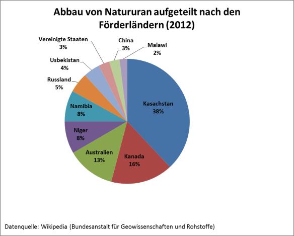 Abbau von Natururan aufgeteilt nach den Förderländern