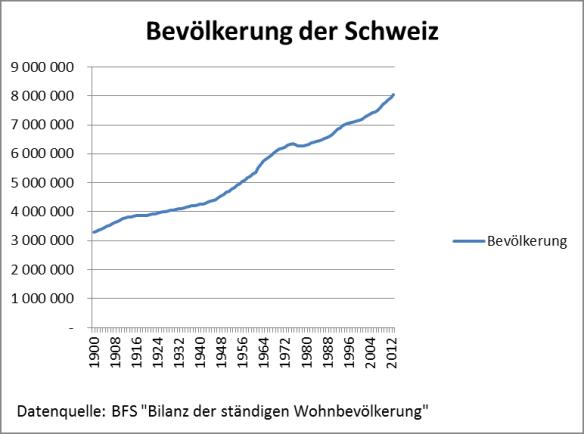 Bevölkerungsentwicklung in der Schweiz 1900 - 2012