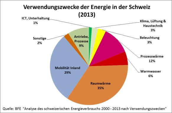 Energieverbrauch der Schweiz eingeteilt nach Verwendungszwecke (2013)