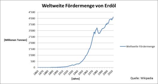 Weltweite Fördermenge von Erdöl 1960 - 2010