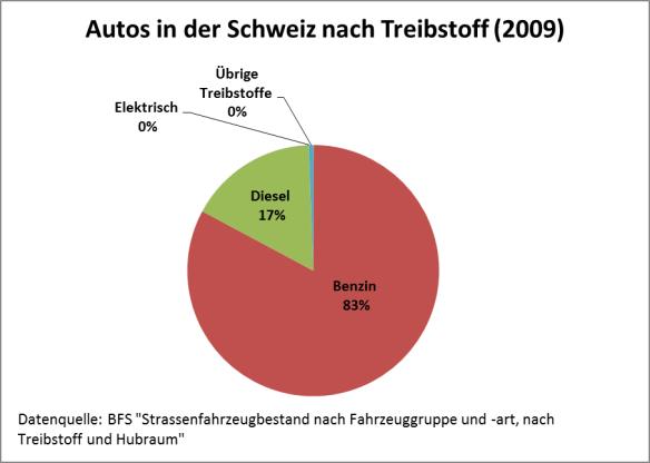 Autos in der Schweiz aufgeteilt nach Treibstoff