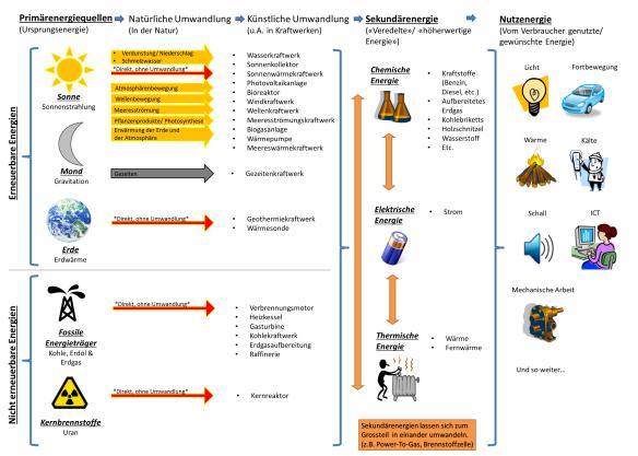 Umwandlungen von den Primärenergiequellen zu den Sekundärenergien und Nutzenergien