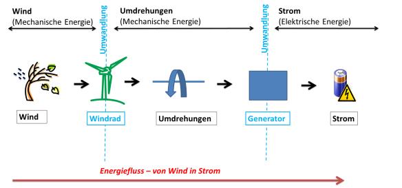 Energiefluss - von Wind in Strom