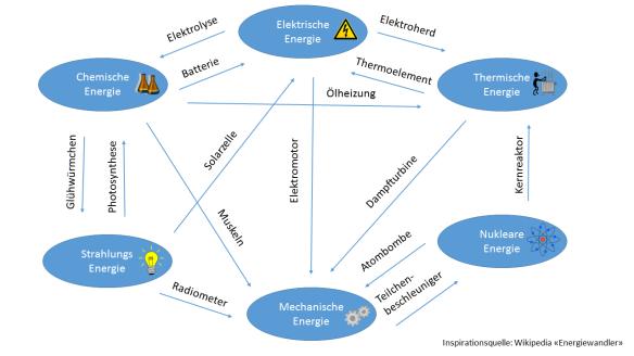 Verschiedene Energieformen und mögliche Umwandlungen