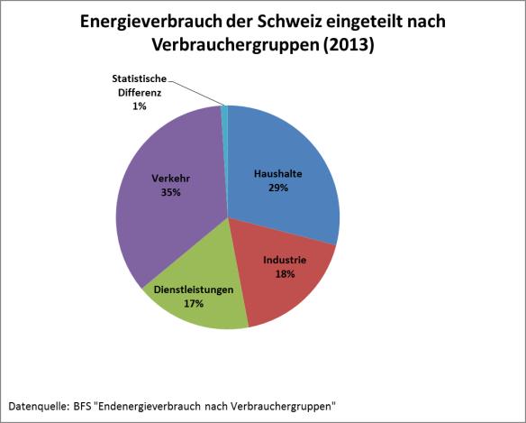 Energieverbrauch der Schweiz eingeteilt nach Verbrauchergruppen