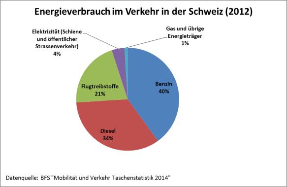 Energieverbrauch im Verkehr in der Schweiz aufgeteilt nach Treibstoff