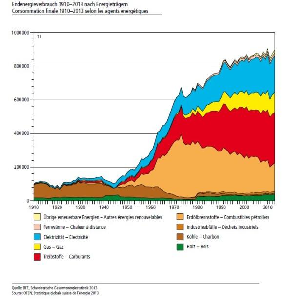 Entwicklung des Energieverbrauches der Schweiz zwischen 1910 - 2013 (eingeteilt nach Energieträgern)