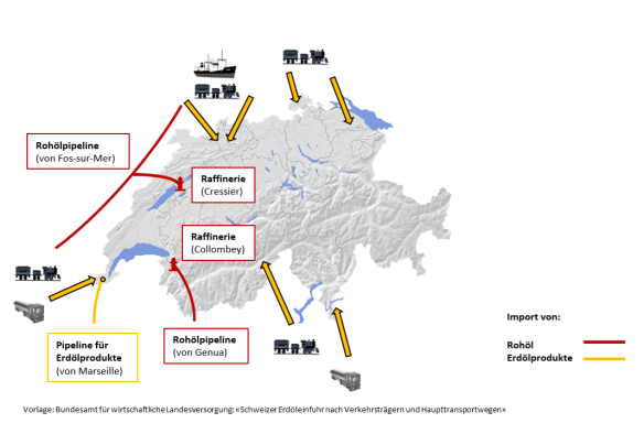 Erdölversorgung der Schweiz