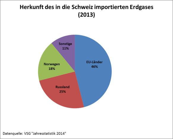 Herkunft des in die Schweiz importierten Erdgases
