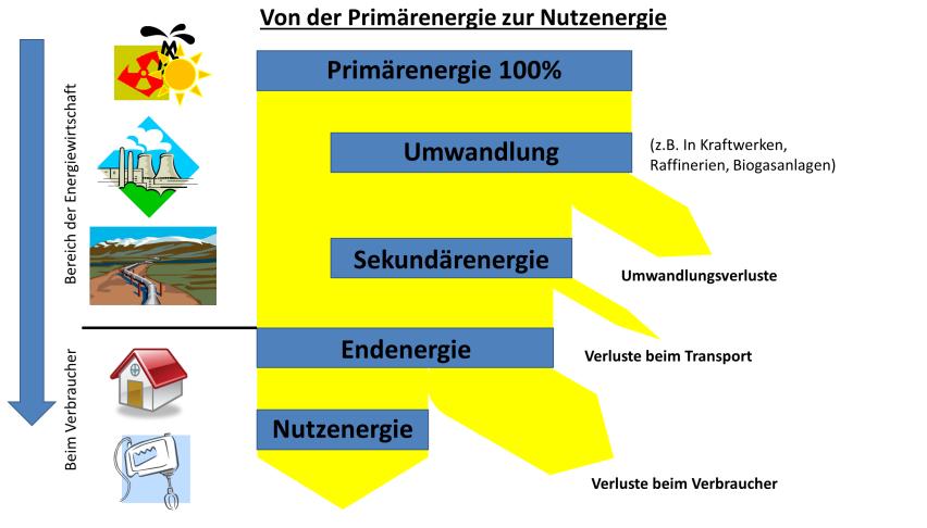 Der Energiefluss von der Primärenergie zur Nutzenergie mit den dazwischenliegenden Umwandlungen und Wirkungsgraden