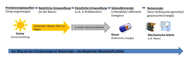 Die Umwandlungen von Primärenergie zur Nutzenergie am Beispiel der Wassserkraft und eines Mixers erklärt