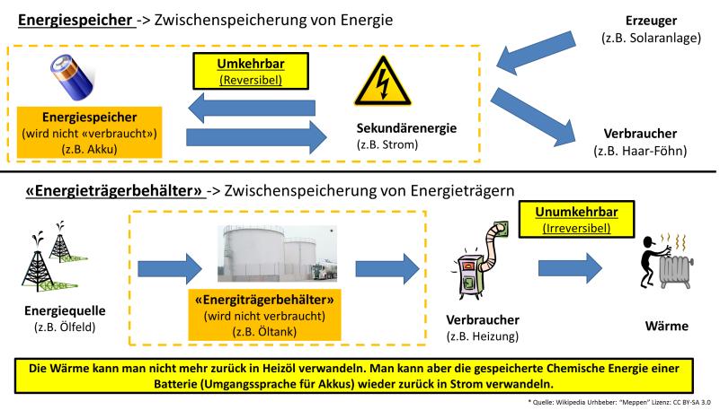 Abgrenzung der Energiespeicherung durch Energiespeicher und Energieträger