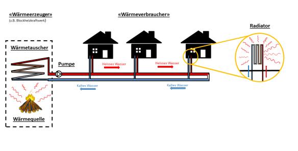 Grundsätzlicher Aufbau von Fernwärmenetzen