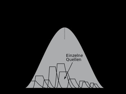 Hubbert-Kurve - Zur Verständlichkeit sind zusätzlich mehrere einzelne Quellen dargestellt, die sich durch die Hubbert-Kurve zusammenfassen lassen