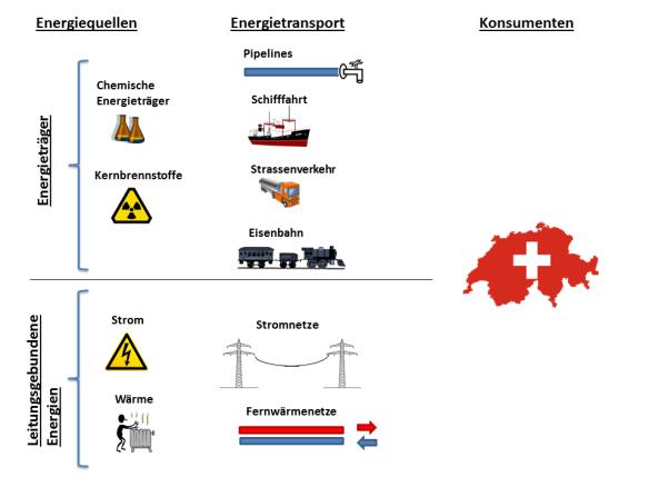 Energietransport von den Energiequellen zu den Konsumenten Pipeline Schifffahrt Strassenverkehr Eisenbahn Stromnetz Fernwaermenetz