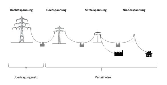 Ebenen des Schweizer Stromnetzes