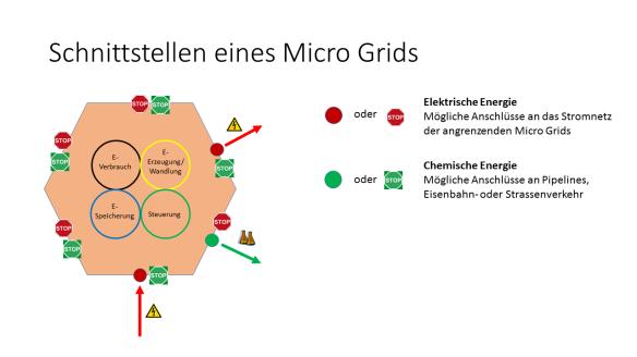 Die Schnittstellen eines Micro Grids