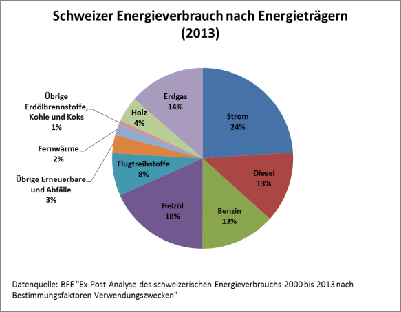 Der Schweizer Energieverbrauch aufgeteilt nach Energieträgern (2013)
