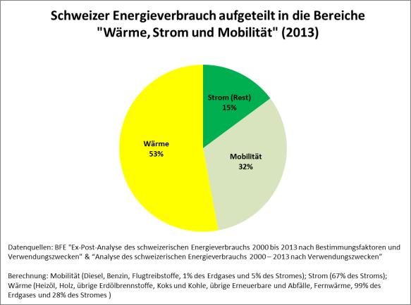 Der Schweizer Energieverbrauch aufgeteilt in die Bereiche Wärme, Strom und Mobilität (2013)
