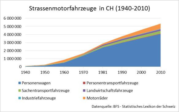 Strassenmotorfahrzeuge in der Schweiz 1940 - 2010