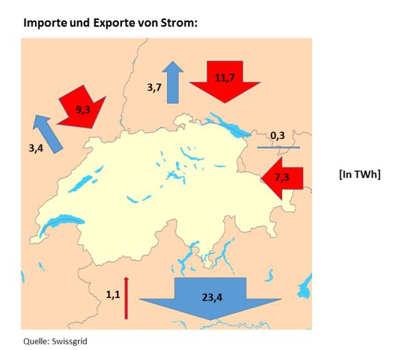 Strom Importe und Exporte der Schweiz