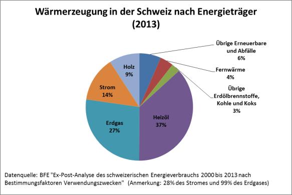 Wärmeerzeugung in der Schweiz aufgeteilt nach Energieträger