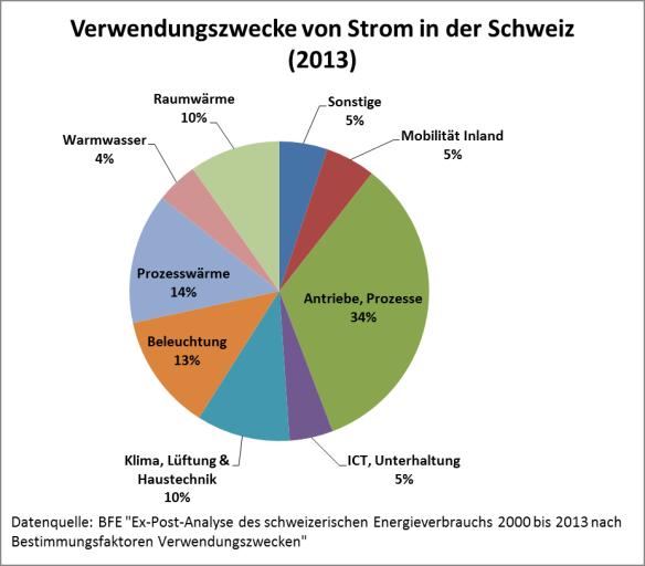 Stromverbrauch der Schweiz aufgeteilt nach Verwendungszweck