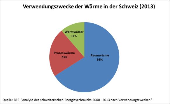 Wärmeverbrauch der Schweiz aufgeteilt nach Verwendungszweck