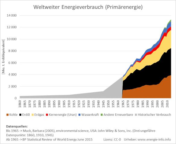 Diagramm zum Wachstum des weltweiten Primärenergieverbrauchs zwischen 1860 und 2014