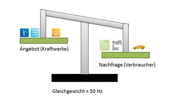 Waage zwischen Angebot (Kraftwerke) und Nachfrage (Verbraucher)