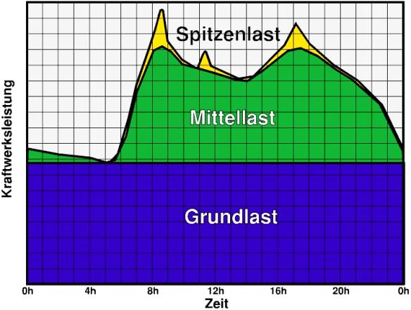 Darstellung zu Spitzenlast-, Mittellast und Grundlastkraftwerken