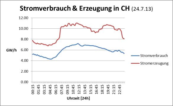 Stromverbrauch im Vergleich mit der Stromerzeugung der Schweiz