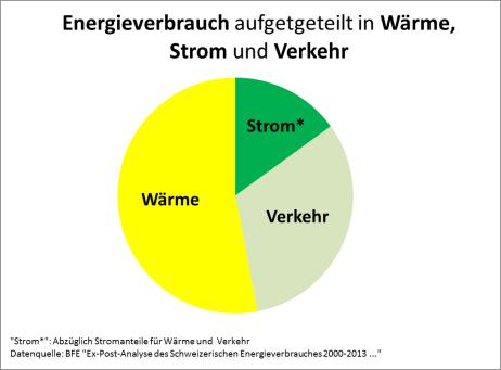 Energieverbrauch der Schweiz aufgeteilt in Wärme Verkehr und Strom