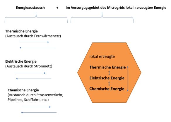 Energieaustausch_und_im_Gebiet_des_Microgrids_erzeugte_Energie