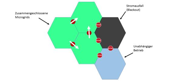 Funktionsweise_ von_Micro_Grids