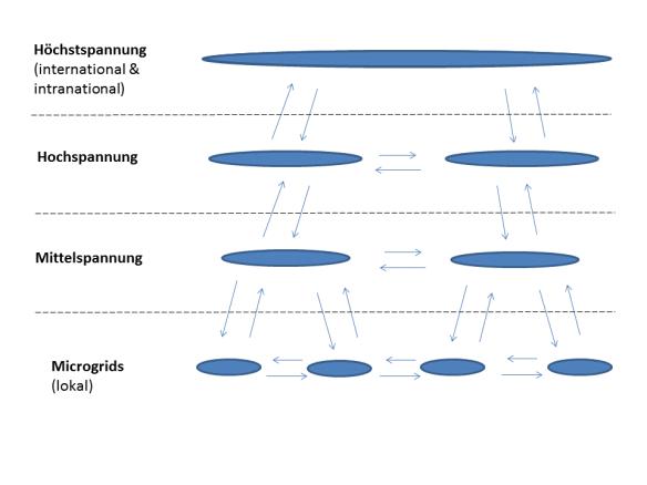 Stromfluesse_zwischen_Microgrids_und_Uebertragungsnetzen
