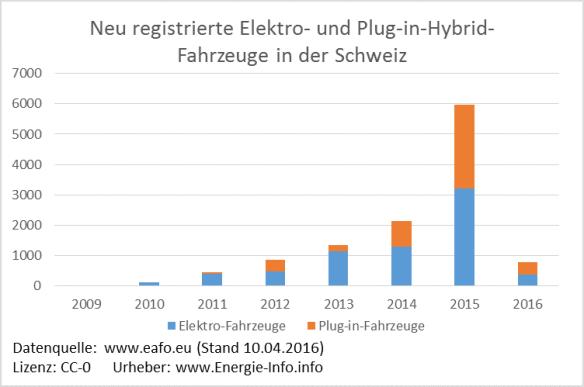 Elektroautos_Plug-in-Hybrid-Fahrzeuge_Schweiz